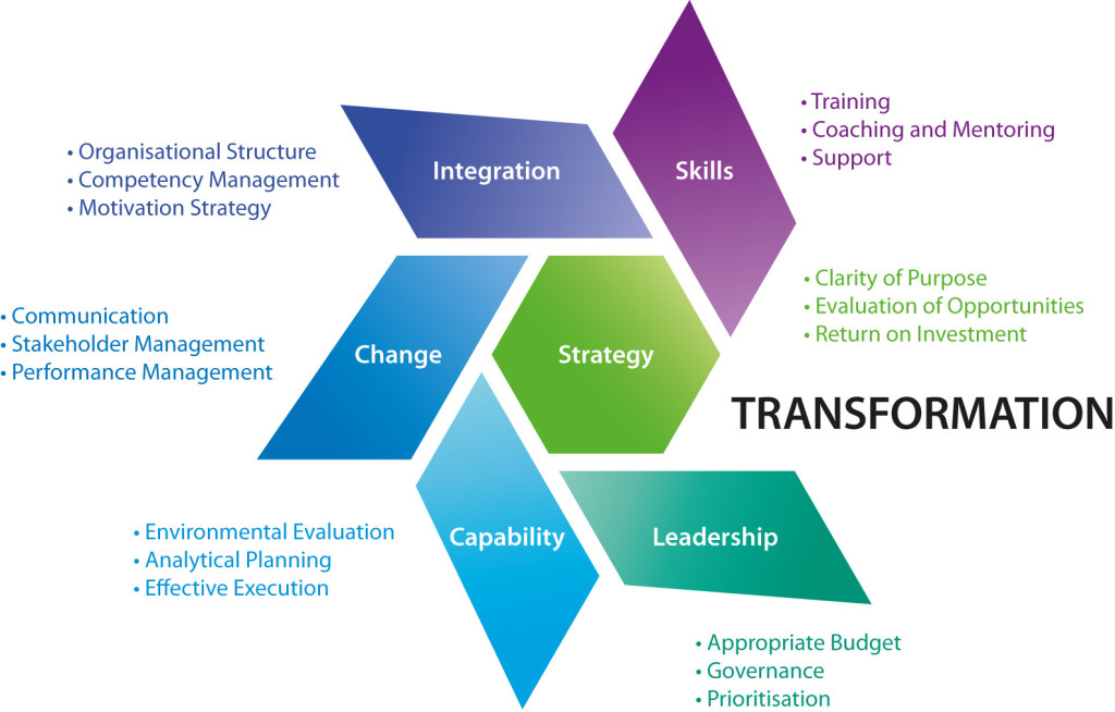 an analysis of the importance of transformational leadership in the success of an organization This model has five components: competencies, individual attributes, leadership outcomes, career experiences, and environmental influences at the heart of the model are the 3 competencies: problems solving skills, social judgment skills, and knowledge.